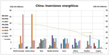 Chinese energy investments are now significant in all major regions globally.  Large investments in 2010 in North America boosted Chnese involvement there ahead of even Latin America.