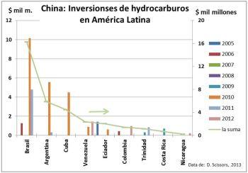 Inversiones energéticos de  China en Latino américa.  Nota que Venezuela está en tercer lugar, en contra de las intenciones iniciales de Beijing en 2007-08.