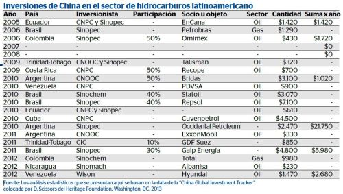 table_china_investments_energy_LatAm