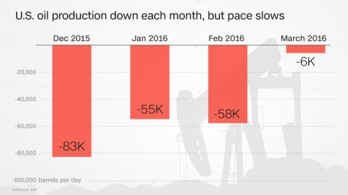 cnn_money-chart-oil-production-down-slow-01jun16