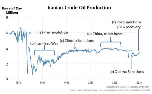 iran_oil_production-sanctioneffect_17jun16