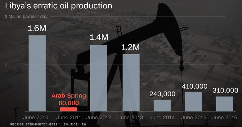 160719181131-chart-libya-oil-production-780x439