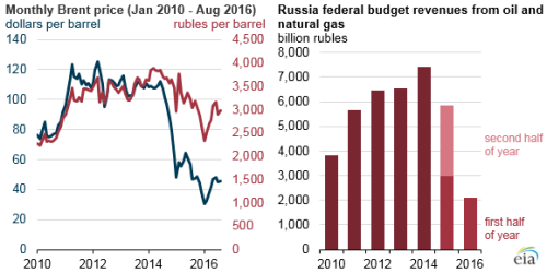 eia_russia_oil_20oct16