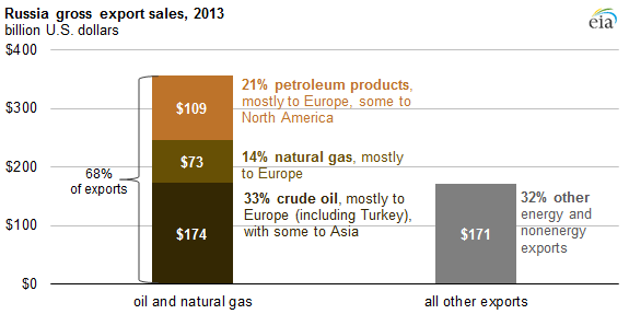 eia_russian_oil_gas_exprot_revenue2013