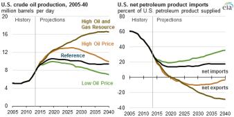 eia_apr15_us_oil_prod-imports